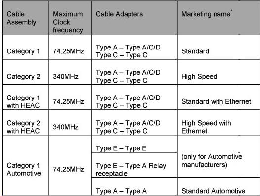 HDMI規格:線材種類與連接器種類